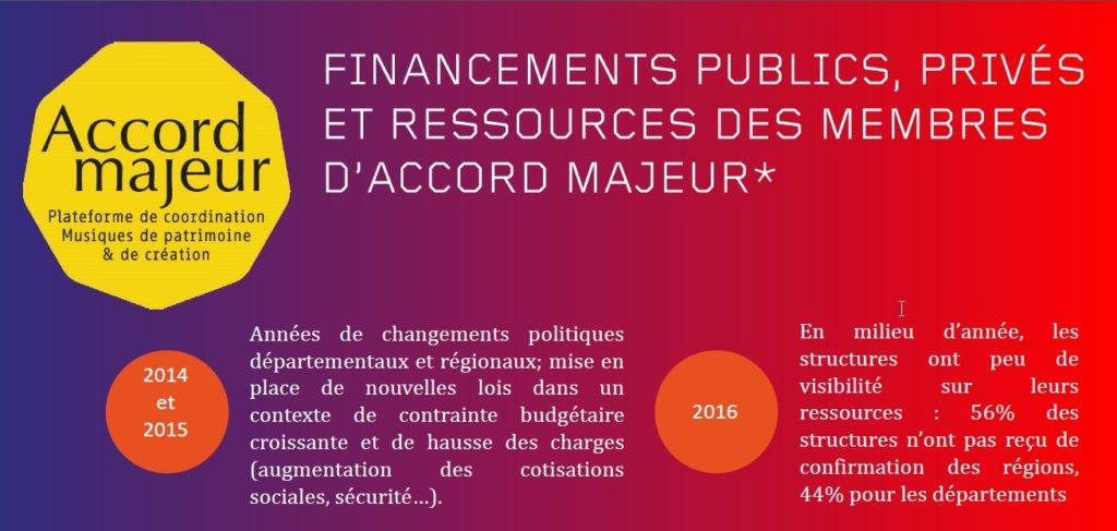 Accord majeur 2016 / Enquête sur les financements et les ressources des membres